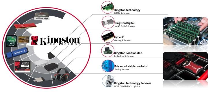 遠東金士頓科技股份有限公司 - 企業形象